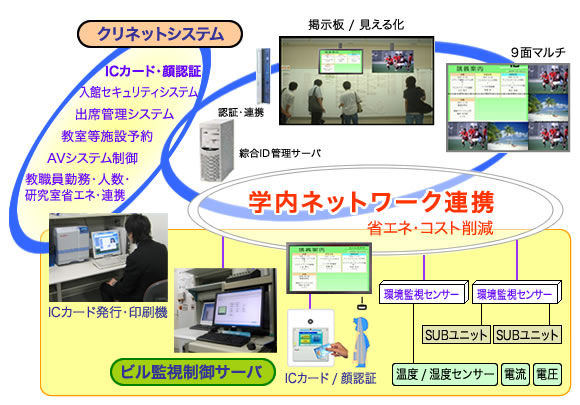 エコキャンパス・電子掲示板システム
