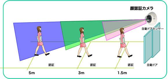 顔認証カメラの認証距離イメージ