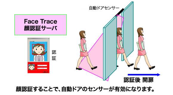 顔認証後の動作イメージ