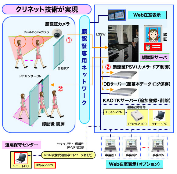 顔認証ウォークパスシステムフローイメージ