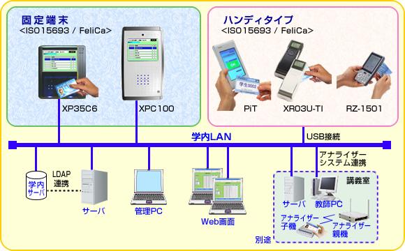 出席管理システムイメージ