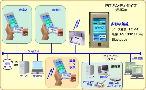 Pit対応出席管理システムイメージ