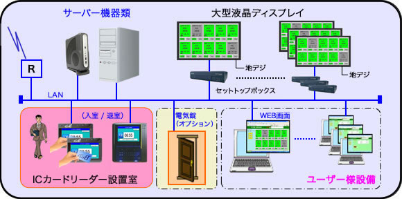 在席表示システムイメージ図