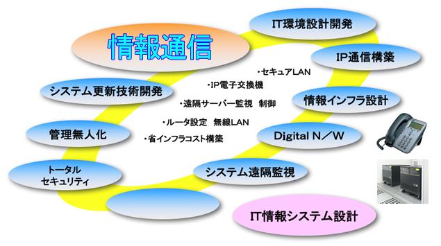 情報通信関連構成図