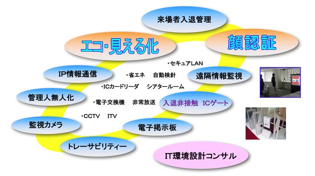 IT・セキュリティシステム構成図