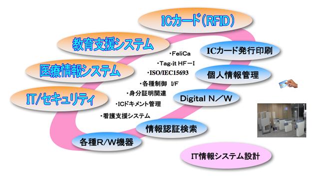 ICカード(RFID)システム構成図